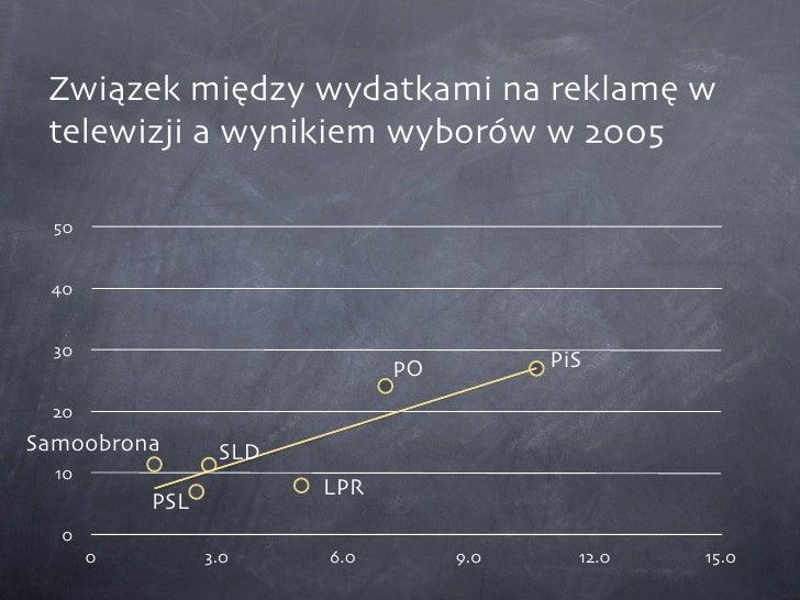 Związek między wydatkami na reklamę w  telewizji a wynikiem wyborów w 2005    50    40     30                             ...