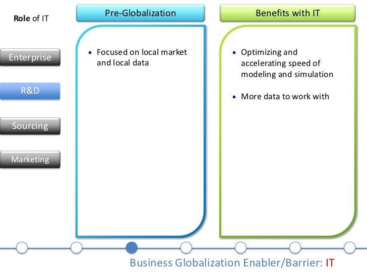 Globalization of Wyeth Case Solution