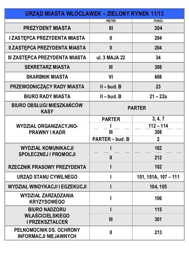URZĄD MIASTA WŁOCŁAWEK – ZIELONY RYNEK 11/13 PIĘTRO  POKÓJ  PREZYDENT MIASTA  III  304  I ZASTĘPCA PREZYDENTA MIASTA  II  ...