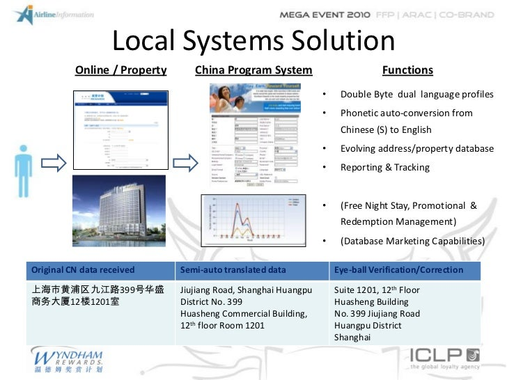 Local Systems Solution          Online / Property      China Program System                           Functions           ...