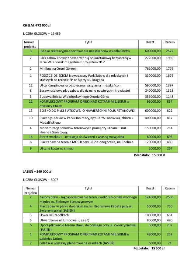 Wyniki głosowania Budżet Obywatelski Gdańsk 2016 Slide 3