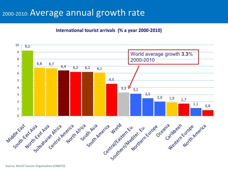 Business Travel Percentage