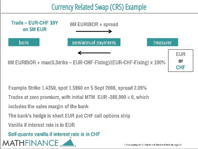 Currency Related Swap (CRS) Example