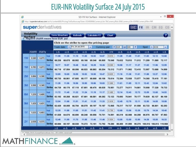 EUR-INR Volatility Surface 24 July 2015