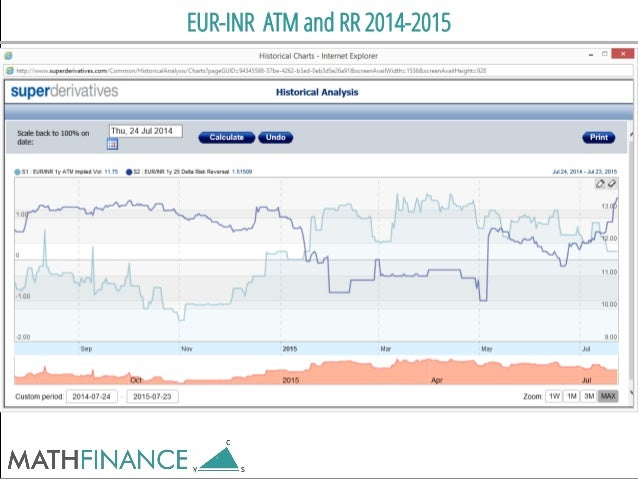 EUR-INR ATM and RR 2014-2015