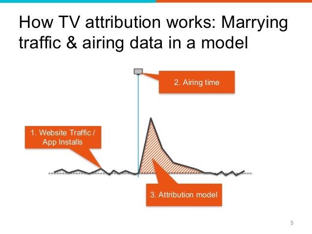 Image result for tv mobile attribution images