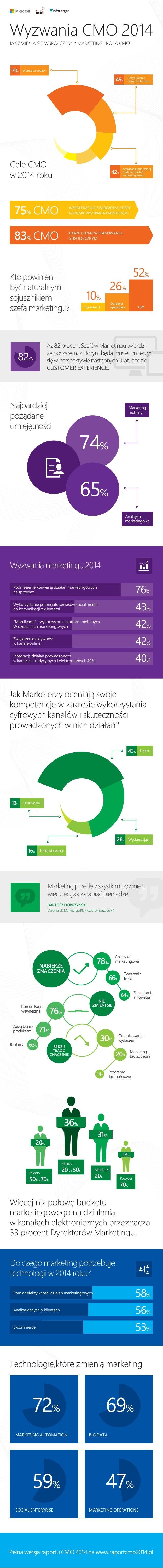 Wyzwania CMO 2014 Cele CMO w 2014 roku Jak Marketerzy oceniają swoje kompetencje w zakresie wykorzystania cyfrowych kanałó...