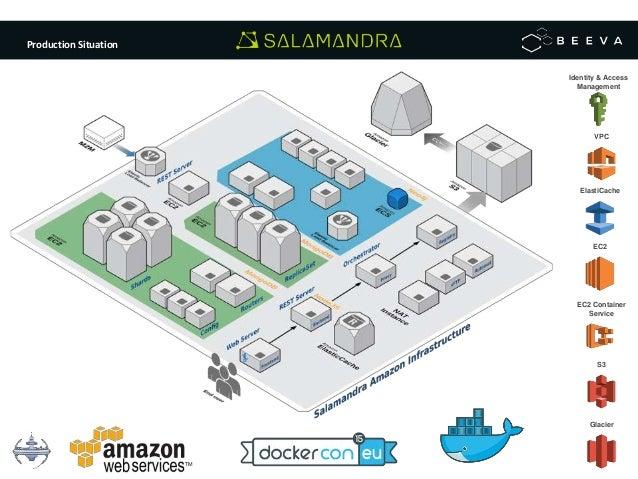 Dockercon Eu 2015 Using Docker With Nosql