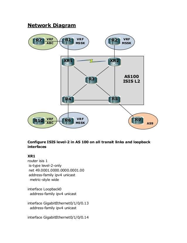 Network Diagram XR1 XR2 R3 R4 R6R10 R1R7 R2 R9 AS9 R5 AS100 ISIS L2 VRF MSSK VRF MSSK VRF MSSK VRF ABC VRF ABC Configure I...