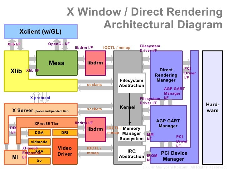 X Window / Direct Rendering                                         Architectural Diagram        Xclient (w/GL)           ...
