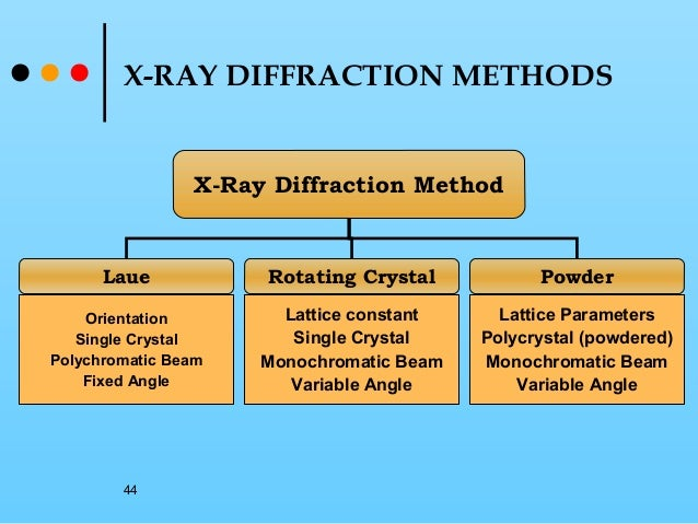 X Ray Scattering Techniques