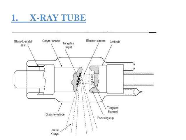 x ray ppt, Wiring block
