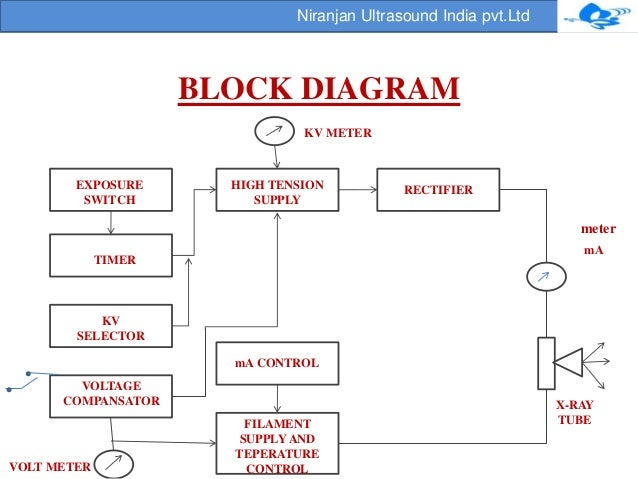 block diagram x ray machine – wiring diagram,Block diagram,Block Diagram Of X Ray Machine