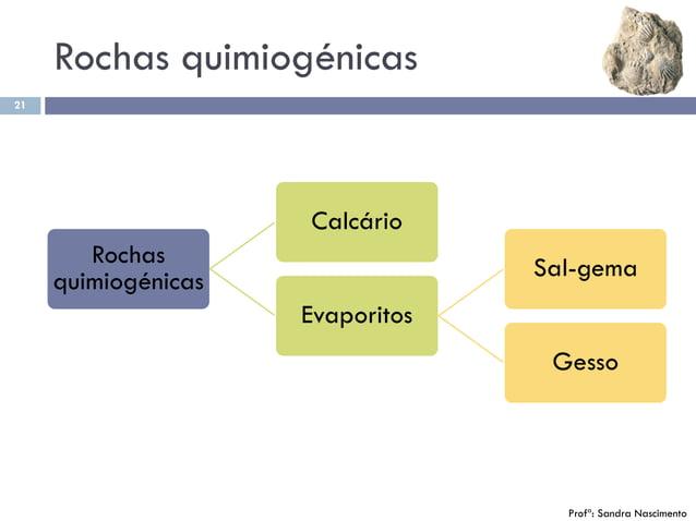 Rochas quimiogénicas 21 Rochas quimiogénicas Calcário Evaporitos Sal-gema Gesso Profª: Sandra Nascimento