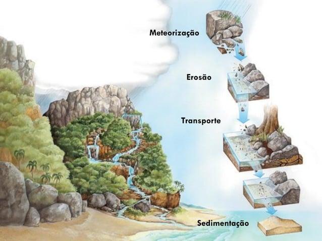 5 Meteorização Erosão Sedimentação Transporte