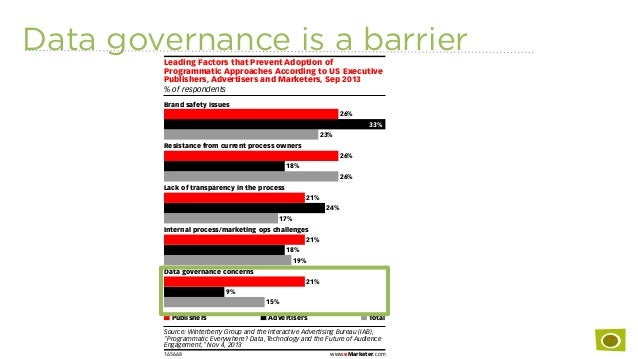 Data governance is a barrier % of respondents Leading Factors that Prevent Adoption of Programmatic Approaches According t...