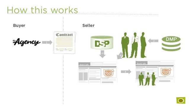 How this works Buyer Seller Brand  Safe   1   2   3   4   Brand  Safe