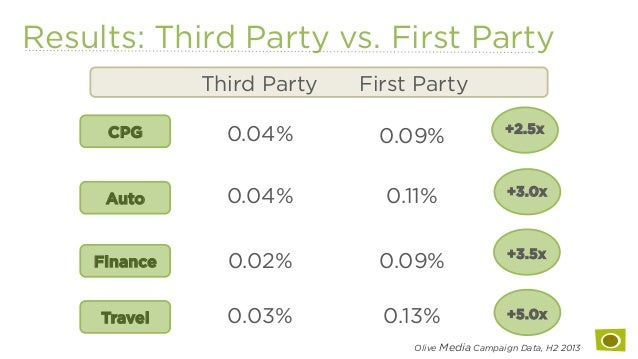 Results: Third Party vs. First Party CPG Finance Auto Travel Third Party First Party 0.04% 0.09% 0.02% 0.09% 0.04% 0.11% 0...