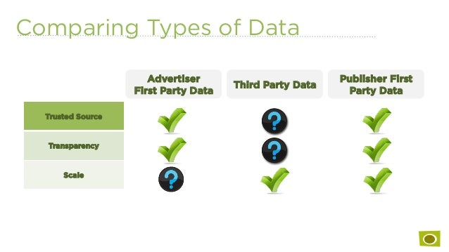 Comparing Types of Data Trusted Source Transparency Scale Advertiser First Party Data Third Party Data Publisher First Par...