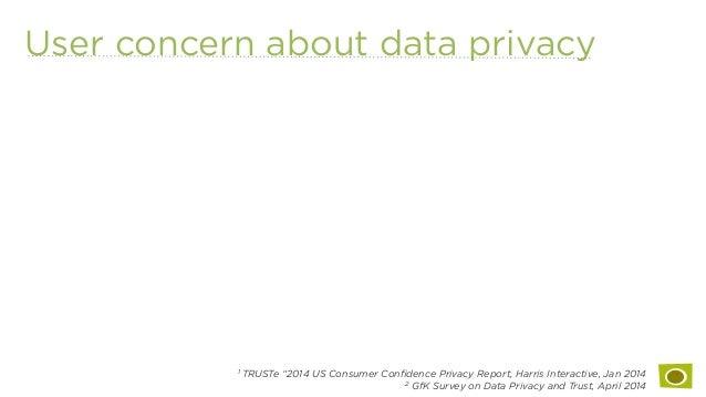 "User concern about data privacy 1 TRUSTe ""2014 US Consumer Confidence Privacy Report, Harris Interactive, Jan 2014 2 GfK Su..."