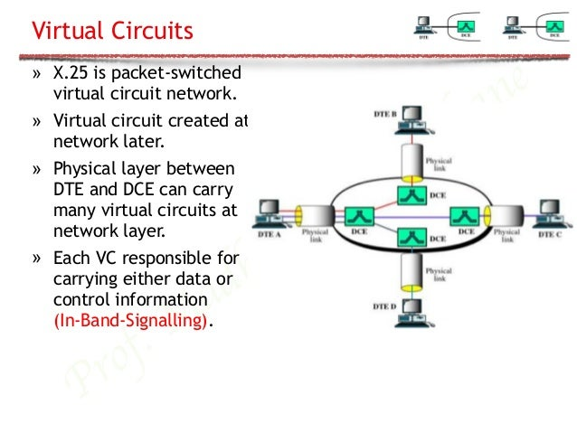 X 25 NETWORK EBOOK DOWNLOAD