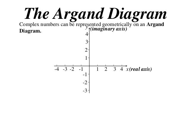The Argand Diagram  Complex numbers can be represented geometrically on an Argand y (imaginary axis) Diagram. 4 3 2 1 -4 -...