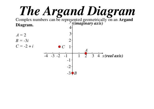 X2 t01 03 argand diagram 2013 4 the argand diagram ccuart Images