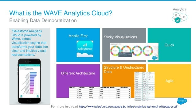 Insight to Action Using Wave Analytics and Custom Actions