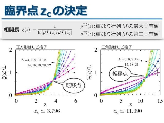 2次元可解量子系のエンタングルメント特性