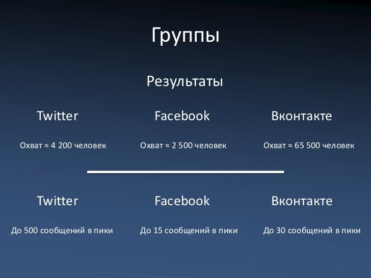 Группы                           Результаты     Twitter                 Facebook               Вконтакте Охват ≈ 4 200 чел...