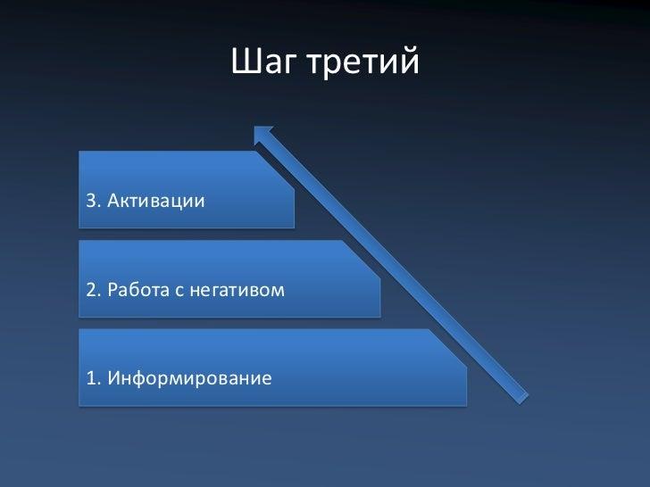 Шаг третий3. Активации2. Работа с негативом1. Информирование