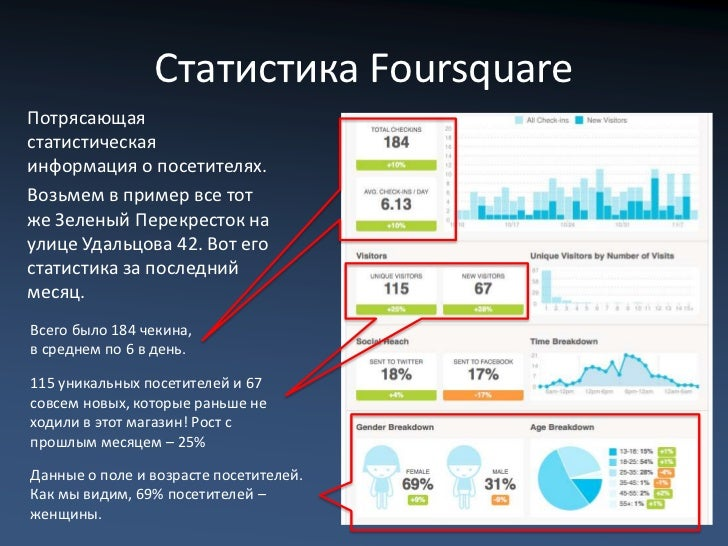 Статистика FoursquareЭто график посещения почасам.Тут прекрасно видно, накакие часы приходится пикпосетителей.Используя эт...