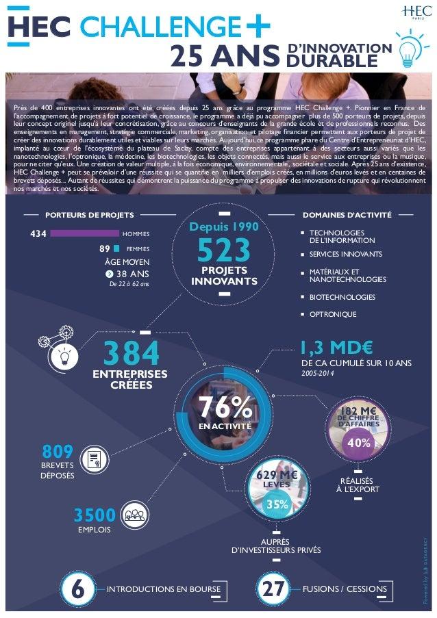 HEC CHALLENGE 25 ANS D'INNOVATION DURABLE Près de 400 entreprises innovantes ont été créées depuis 25 ans grâce au program...