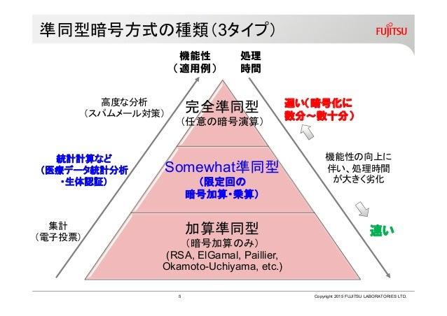 準同型暗号の実装とMontgomery, Karatsuba, FFT の性能
