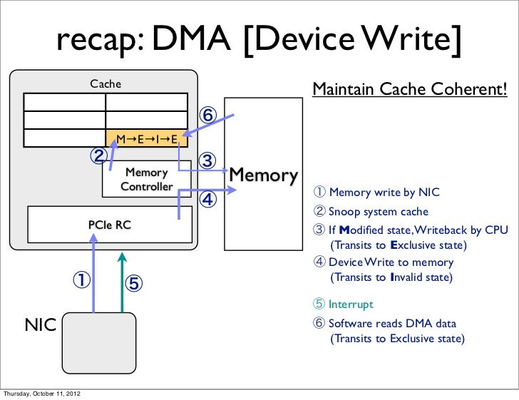 How To Write A Dma Driver Teachervision Web Fc2 Com