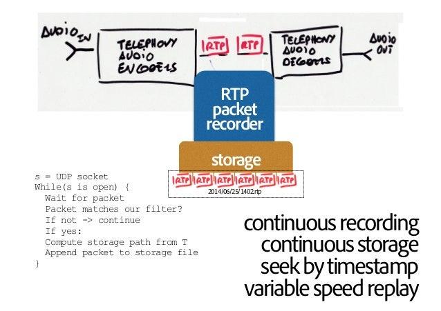 picture:RoganJoshonmorguefile.com picture:MrMagiconmorguefile.com RTP packet recorder storage 2014/06/25/1402.rtp continuo...