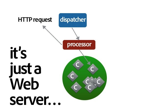 HTTPrequest C C C C C CC C C processor dispatcher it's justa Web server…