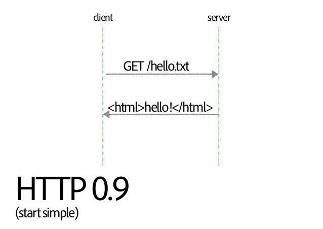 HTTP0.9 (startsimple) GET/hello.txt <html>hello!</html> client server