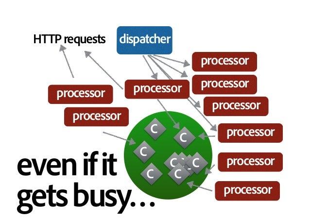HTTPrequests C C C C C CC C C dispatcher evenifit getsbusy… processor processor processor processor processor processor p...