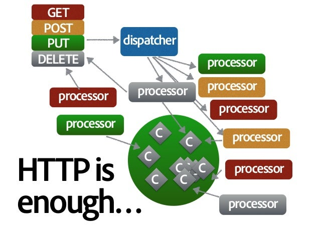 C C C C C CC C C dispatcher HTTPis enough… processor processor processor processor processor processor GET POST PUT DELET...