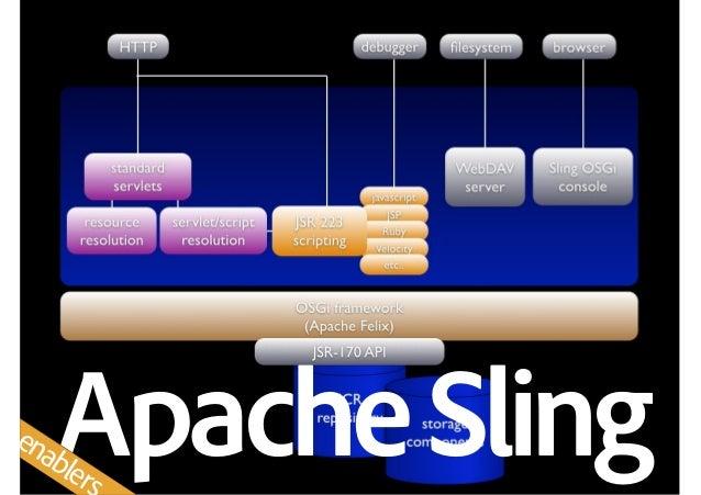 ApacheSlingenablers