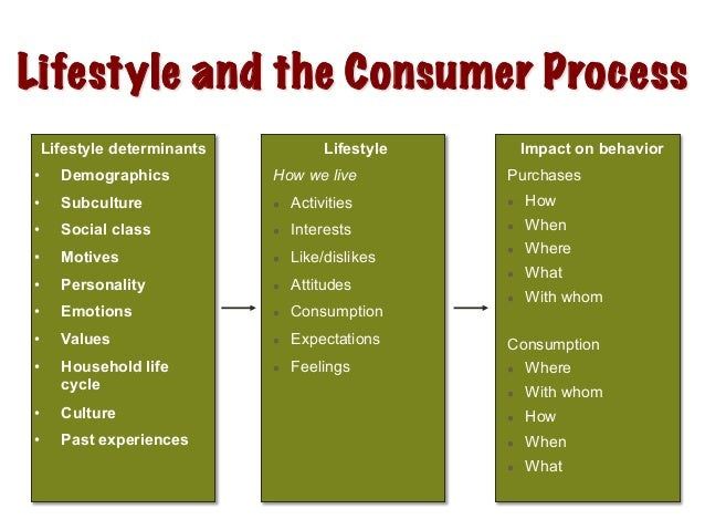 Consumer Behaviour: Meaning/Definition and Nature of Consumer Behaviour