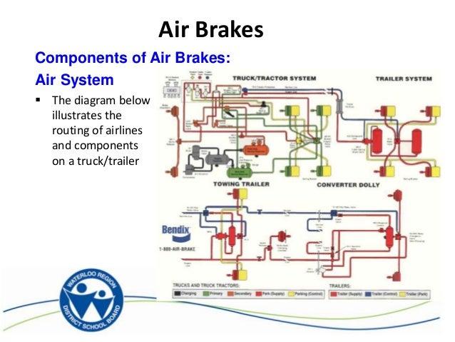 Tractor Trailer Air Line Diagrams Basic Guide Wiring Diagram U2022 Mack Dump Truck