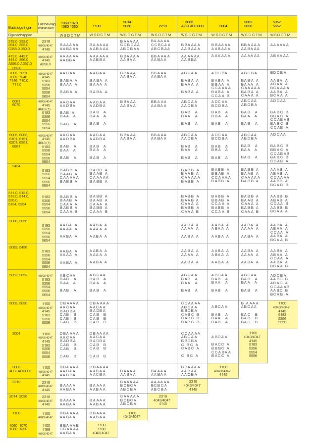 Basislegeringen  Lastoevoeg materialen  Eigenschappen 319.0 333.0 354.0 355.0 C355.0 380.0 413.0 443.0 444.0 356.0 A356.0 ...