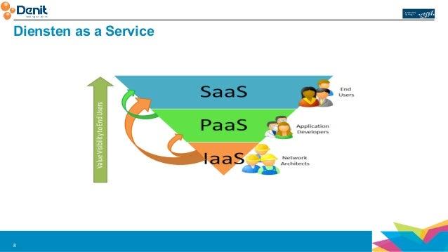 Diensten as a Service  8