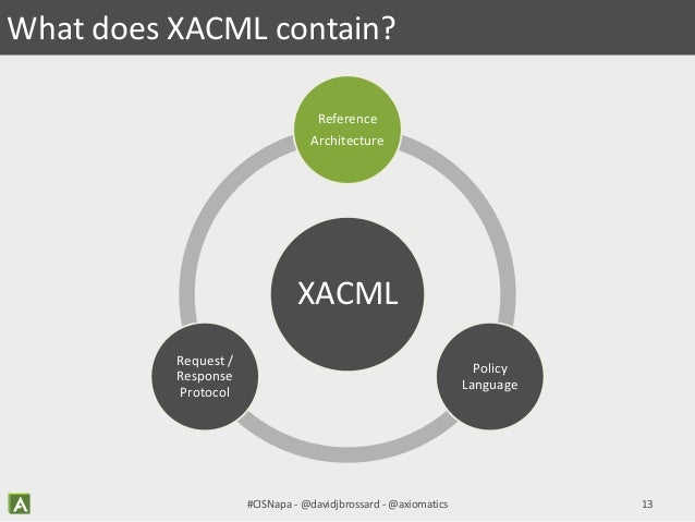 XACML for Developers - Updates, New Tools, & Patterns for the Eager #…