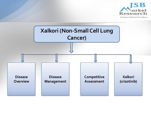 XALKORI crizotinib For ALK or ROS1 mNSCLC Treatment