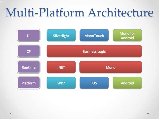 Creating ios and android apps with visual studio and c for Xamarin architecture