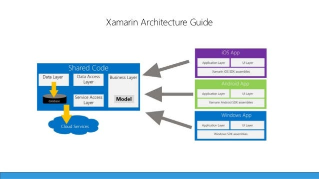 C everywhere building cross platform apps with xamarin for Xamarin architecture