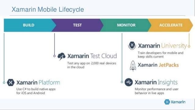 Xamarin Mobile Lifecycle